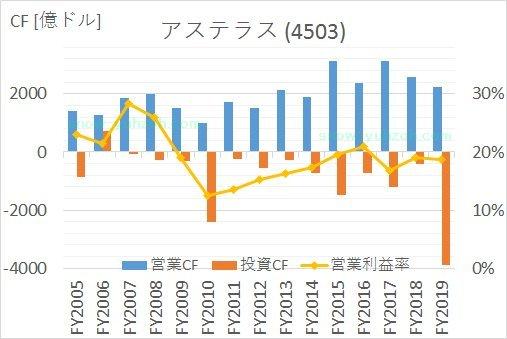 アステラス製薬の2005年から2020年までのキャッシュフロー推移
