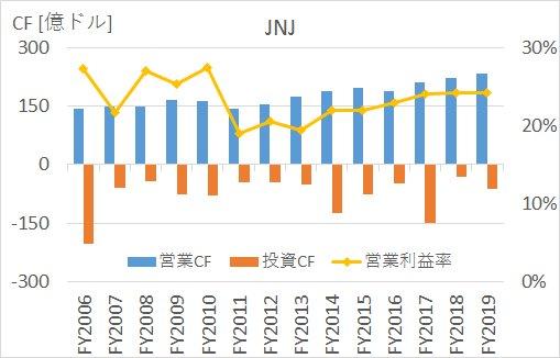 JNJの2005年から2020年までのキャッシュフロー推移