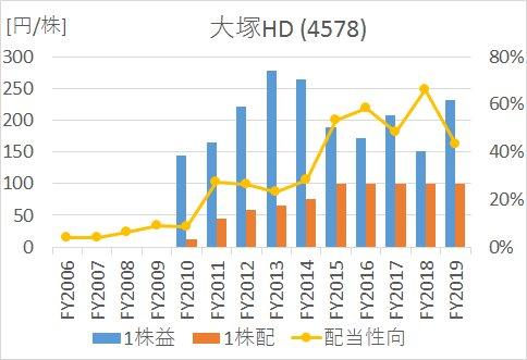 大塚HDの2005年から2020年までのEPS、1株配当、配当性向の推移