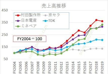 電子部品大手(村田製作所、京セラ、日本電産、TDK、ミネベアミツミ)の2005年から2020年までの売上高推移の比較