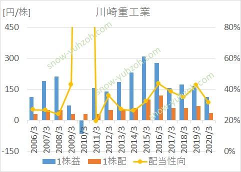 川崎重工の2005年から2020年までのEPS、1株配当、営業利益率の推移