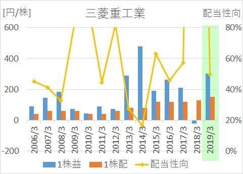 三菱重工の2006年から2019年までのEPS、1株配当、配当性向の推移
