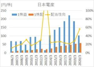 日本電産の2005年から2020年までのEPS、1株配当、配当性向の推移