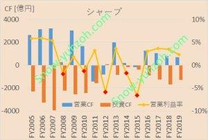 シャープの2005年から2020年までのキャッシュフロー推移