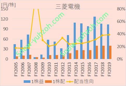 三菱電機の2005年から2020年までのEPS、1株配当、配当性向の推移