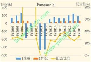 パナソニックの2005年から2020年までのEPS、1株配当、配当性向の推移