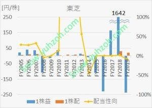 東芝の2005年から2020年までのEPS、1株配当、配当性向の推移