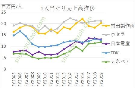 電子部品大手5社(村田製作所、京セラ、日本電産、TDK、ミネベアミツミ)の2005年から2019年1人あたり売上高推移