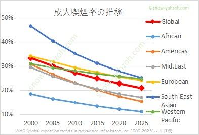 世界の地域別喫煙率の推移(2000年から2020年まで、2025年は推計)