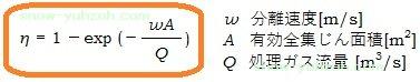 ドイチェの式:集塵率と分離速度、有効全集人面積、処理ガス流量の関係を示す。