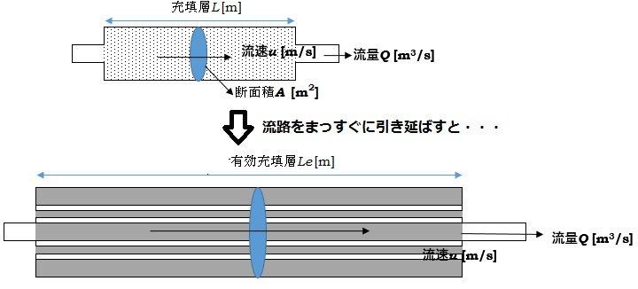 水力相当直径を用いた円筒層流への近似の図