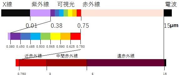 X線、紫外線、可視光、赤外線、電波の説明図。可視光は紫色が0.38~0.45μ,m、青色が0.45~0.485μm、水色が0.485=0.5μm、緑色が0.5~0.565μm、橙色が0.59~0.625μm、赤色が0.625~0.75μmの波長からなる。赤外線は0.75~3μmの近赤外線、3~6μ,mの中間赤外線、6~15μmの遠赤外線からなる。
