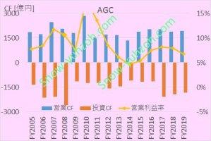 AGCの2005年度~2019年度までのキャッシュフロー・営業利益率推移比較