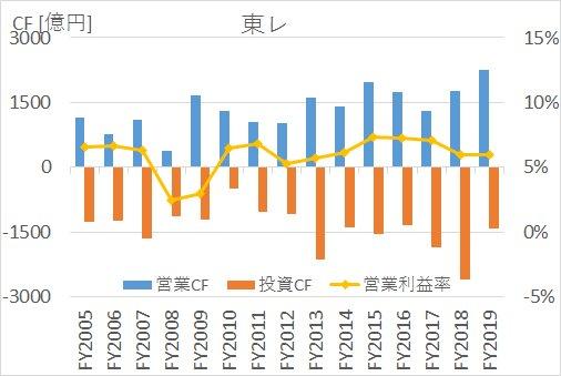 東レの2005年度~2019年度までのキャッシュフロー・営業利益率推移比較