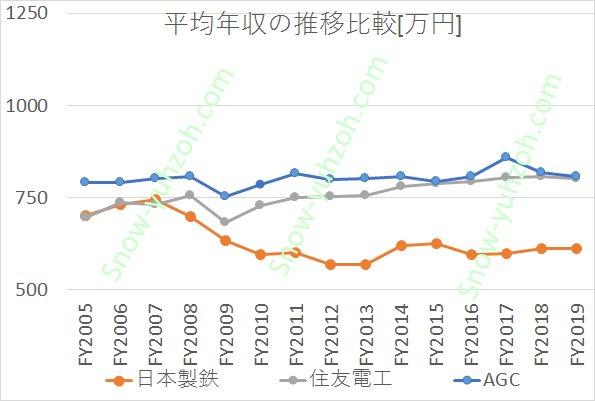 無機素材大手3社(日本製鉄、住友電気工業、AGC)の2005年度~2019年度までの平均年収推移の比較