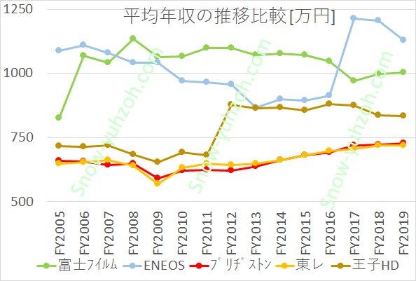 有機素材大手5社(富士フイルム、ENEOS、ブリヂストン、東レ、王子HD)の2005年度~2019年度までの平均年収推移推移の比較