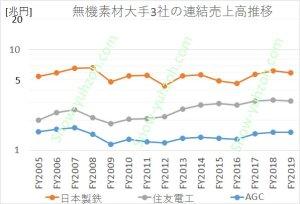 無機素材大手3社(日本製鉄、住友電気工業、AGC)の2005年度~2019年度までの連結総売上高推移の比較