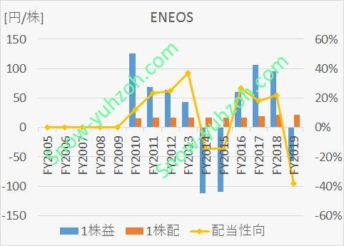 ENEOSの2005年度~2019年度までの1株益・1株配当推移比較