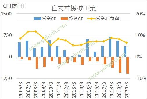 住友重工の2006年から2020年までのキャッシュフロー推移