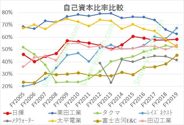 専業2社除くプラントエンジニアリング主要10社(日揮、栗田工業、タクマ、レイズネクスト、メタウォーター、太平電業、富士古河E&C、田辺工業)の2005年から2020年までの自己資本比率推移の比較を示した図。