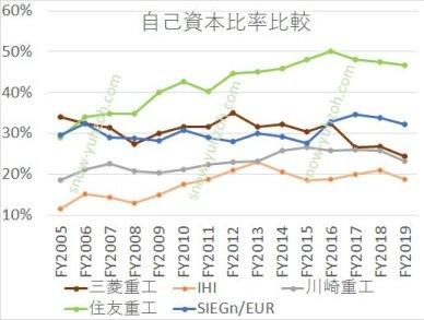 2005年から2020年までの総合重機5社(三菱重工、IHI、川崎重工、住友重機械工業、シーメンス)の自己資本比率推移の比較