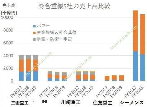 総合重機5社(三菱重工、IHI、川崎重工、住友重機械工業、シーメンス)の株売上高の比較
