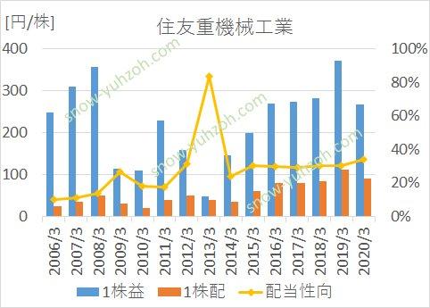 住友重工の2006年から2019年までのEPS、1株配当、配当性向の推移