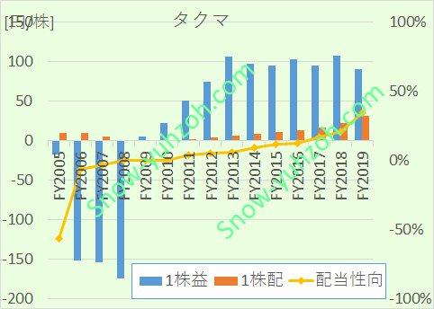 タクマにおける、2005年から2020年までの営業CF、投資CF、営業利益率推移を示した図。