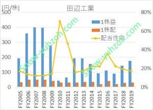 田辺工業における、2005年から2020年までの1株利益(EPS)、1株配、配当性向の推移を示した図。