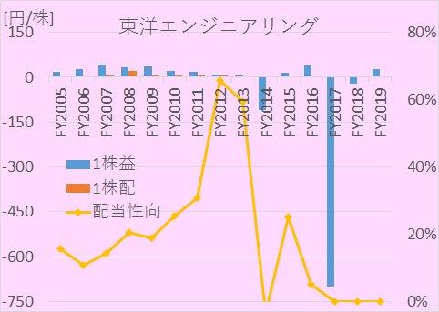 東洋エンジニアリングにおける、2005年から2020年までの1株利益(EPS)、1株配、配当性向の推移を示した図。