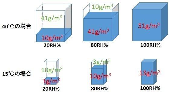 40℃、15℃における20RH%、80RH%、100RH%それぞれの絶対湿度を示した図