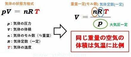 ボイル・シャルルの法則から導かれる気体の状態方程式。ここから同じ重量の空気の体積は気温に比例することがわかることを示した図。