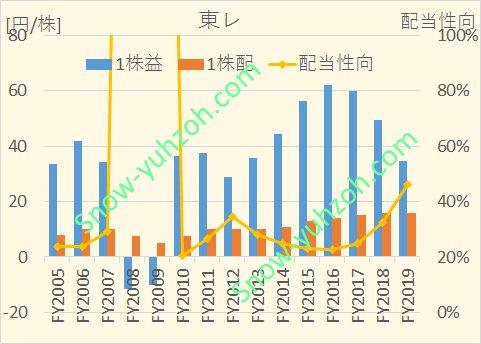 東レにおける、2005年から2020年までの1株利益(EPS)、1株配、配当性向の推移を示した図。