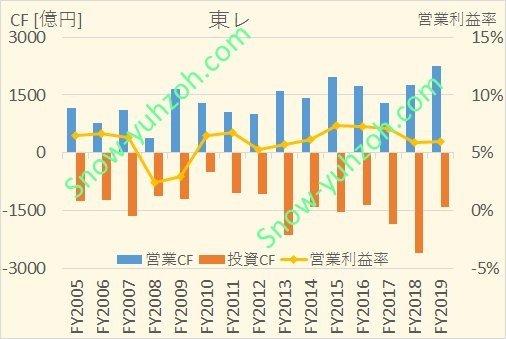 東レにおける、2005年から2020年までの営業CF、投資CF、営業利益率推移を示した図。