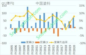 中国塗料の営業キャッシュフロー、投資キャッシュフロー、営業利益率について、2005年度から2020年度までの推移を示した図
