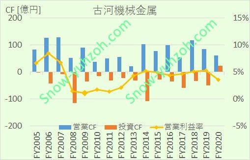 古河機械金属の営業キャッシュフロー、投資キャッシュフロー、営業利益率について、2005年度から2020年度までの推移を示した図
