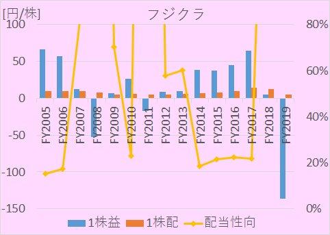 フジクラにおける、2005年から2020年までの1株利益(EPS)、1株配当、配当性向の推移を示した図。