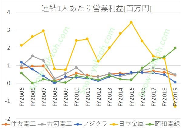 電線メーカー大手5社(住友電工、古河電工、フジクラ、日立金属、昭和電線)の従業員1人あたり営業利益について2005年度から2020年までの推移を比較した図
