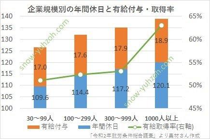 規模別企業数(1000人以上、300~999人、100~299人、30~99人)について、平均休日数、有給休暇付与日数、有給休暇取得率を示した図
