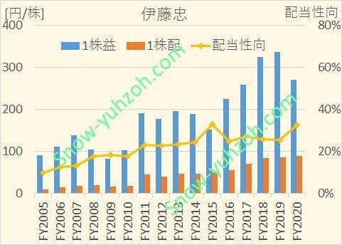 伊藤忠商事のEPS,1株配当、配当性向について、2005年度から2020年までの推移を示した図
