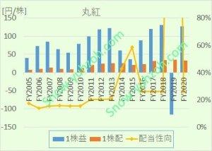 丸紅のEPS,1株配当、配当性向について、2005年度から2020年までの推移を示した図