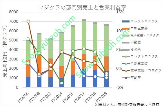フジクラにおける2005年度から2019年度までの部門別(エレクトロニクス、自動車電装、電子電装・コネクタ、不動産)売上と営業利益率推移を表した図