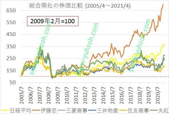 5大商社(伊藤忠、三菱商事、三井物産、住友商事、丸紅)の2005年4月から2021年4月までの株価推移と比較