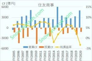 住友商事の営業キャッシュフロー、投資キャッシュフロー、純損益率について、2005年度から2020年度までの推移を示した図