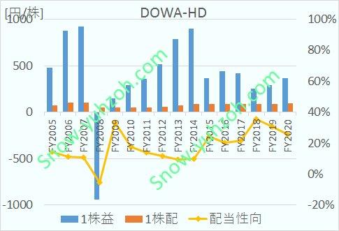 DOWAホールディングスのEPS、1株配当、配当性向について、2005年度から2020年までの推移を示した図