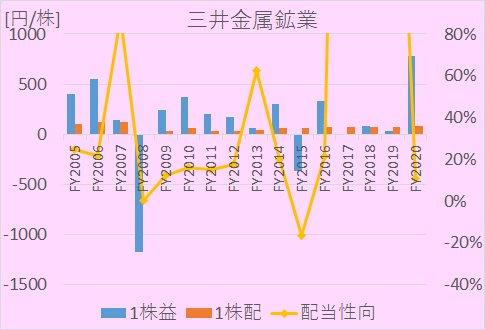 三井金属鉱業のEPS、1株配当、配当性向について、2005年度から2020年までの推移を示した図