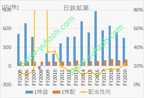 日鉄鉱業のEPS、1株配当、配当性向について、2005年度から2020年までの推移を示した図