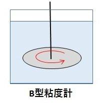 多量のサンプルに回転プレートを浸して粘度測定するB型粘度計のイメージ図。