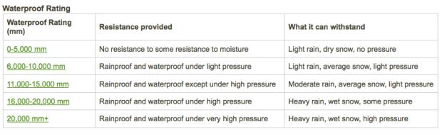Waterproof Ratings