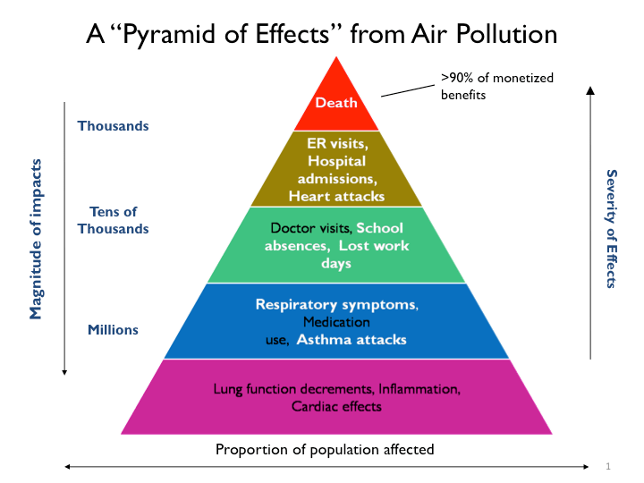 How Does Environment Affect Human Health